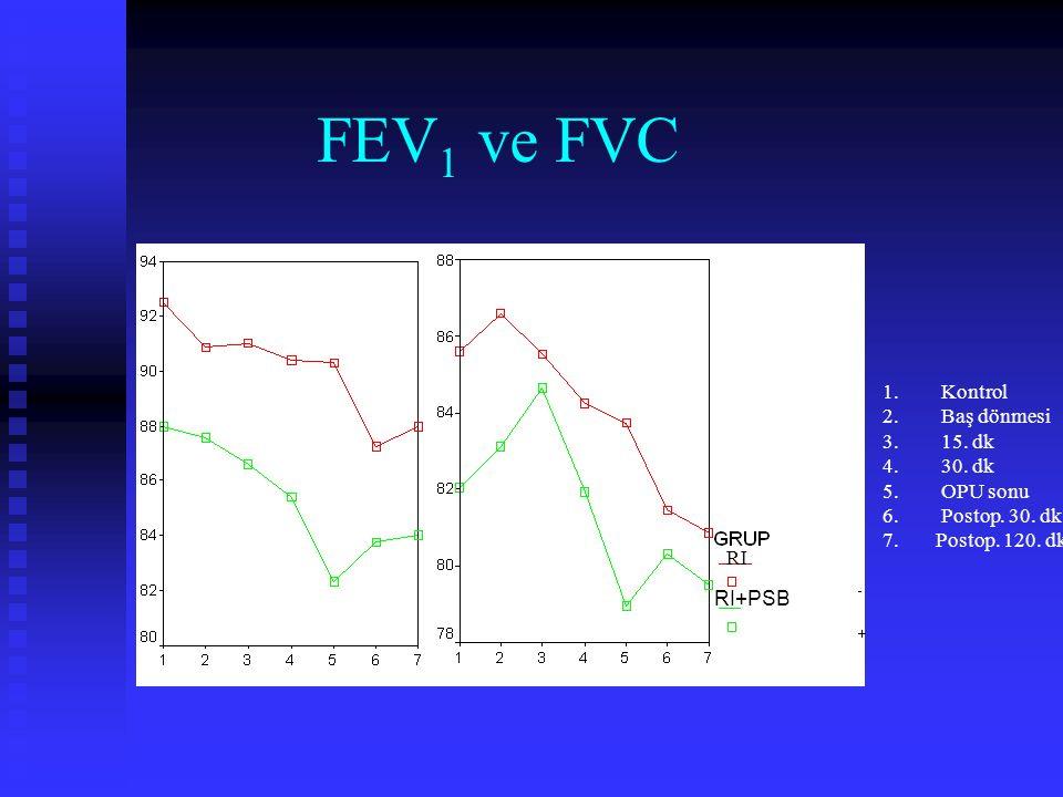Plazma Remifentanil Konsantrasyonu *:P<0.05 gruplar arası