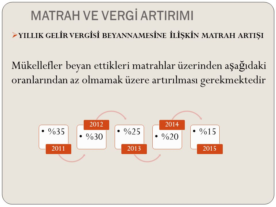 MATRAH VE VERGİ ARTIRIMI  YILLIK GEL İ R VERG İ S İ BEYANNAMES İ NE İ L İŞ K İ N MATRAH ARTI Ş I Mükellefler beyan ettikleri matrahlar üzerinden a ş a ğ ıdaki oranlarından az olmamak üzere artırılması gerekmektedir %35 2011 %30 2012 %25 2013 %20 2014 %15 2015