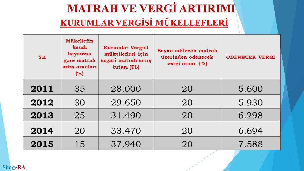 MATRAH VE VERGİ ARTIRIMI KURUMLAR VERGİSİ MÜKELLEFLERİ SimgeRA Yıl Mükellefin kendi beyanına göre matrah artış oranları (%) Kurumlar Vergisi mükellefleri için asgari matrah artış tutarı (TL) Beyan edilecek matrah üzerinden ödenecek vergi oranı (%) ÖDENECEK VERGİ 2011 3528.000205.600 2012 3029.650205.930 2013 2531.490206.298 2014 2033.470206.694 2015 1537.940207.588