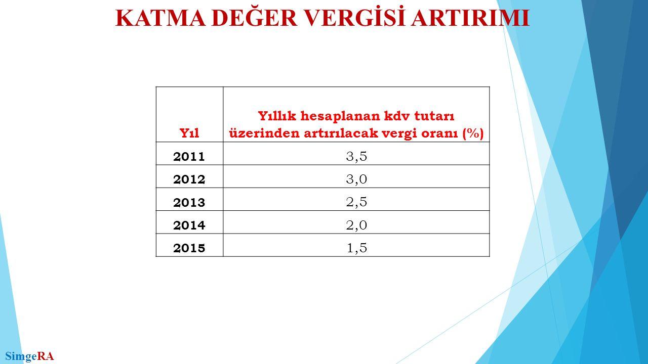 KATMA DEĞER VERGİSİ ARTIRIMI SimgeRA Yıl Yıllık hesaplanan kdv tutarı üzerinden artırılacak vergi oranı (%) 2011 3,5 2012 3,0 2013 2,5 2014 2,0 2015 1,5