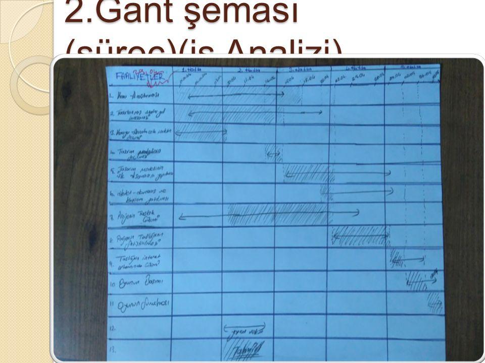 2.Gant şeması (süreç)(iş Analizi)