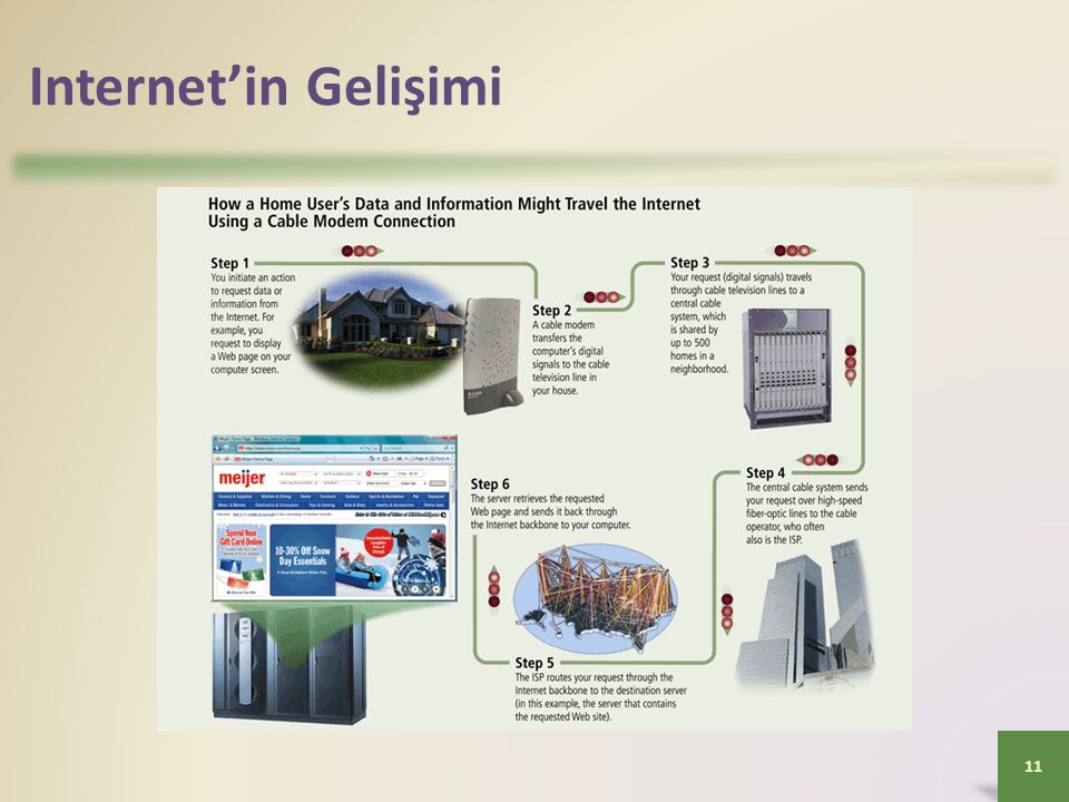 Internet'in Gelişimi 11