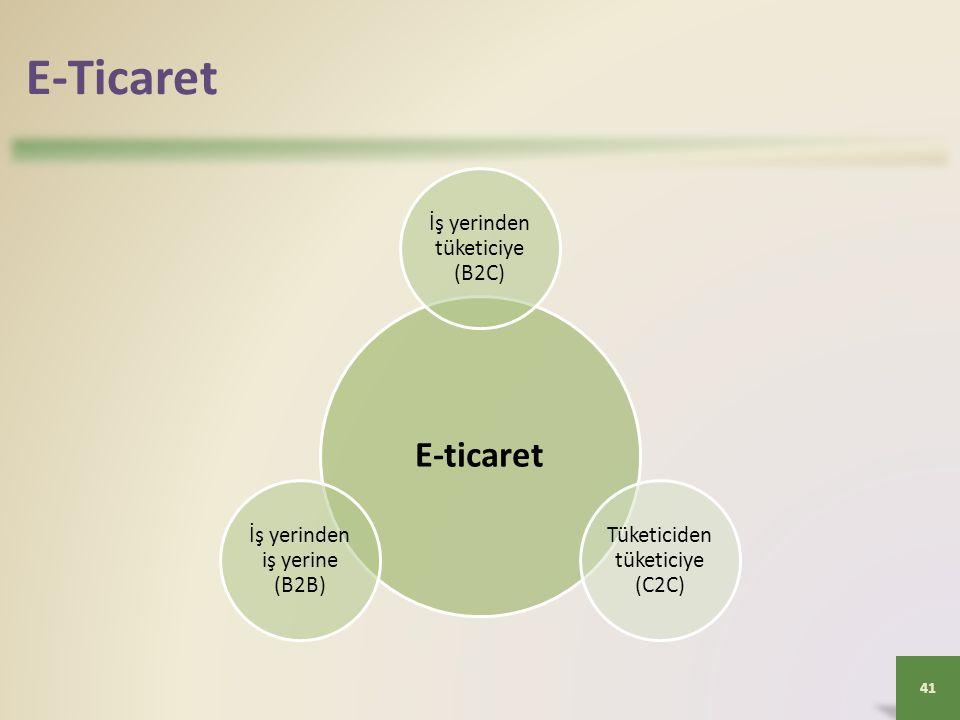 E-Ticaret 41 E-ticaret İş yerinden tüketiciye (B2C) Tüketiciden tüketiciye (C2C) İş yerinden iş yerine (B2B)