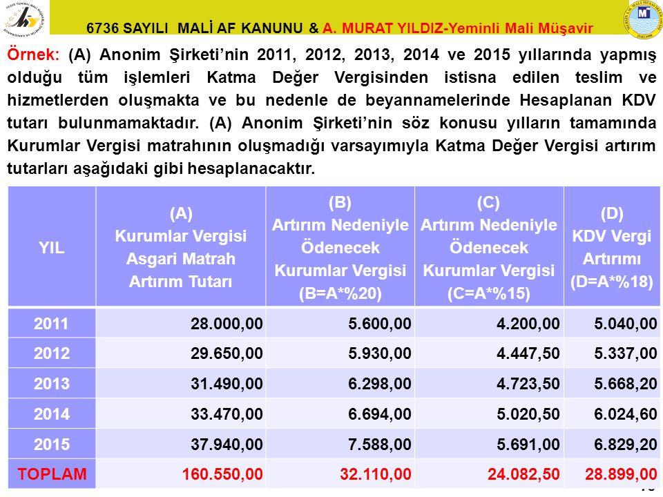 6736 SAYILI MALİ AF KANUNU & A. MURAT YILDIZ-Yeminli Mali Müşavir 78 Örnek: (A) Anonim Şirketi'nin 2011, 2012, 2013, 2014 ve 2015 yıllarında yapmış ol