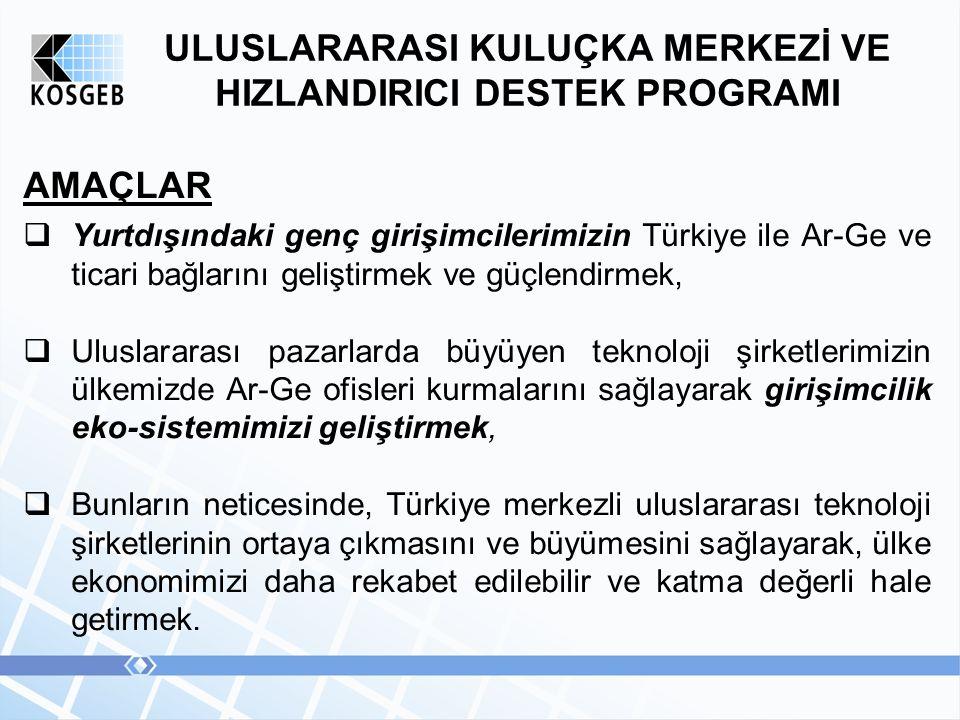 ULUSLARARASI KULUÇKA MERKEZİ VE HIZLANDIRICI DESTEK PROGRAMI AMAÇLAR  Yurtdışındaki genç girişimcilerimizin Türkiye ile Ar-Ge ve ticari bağlarını geliştirmek ve güçlendirmek,  Uluslararası pazarlarda büyüyen teknoloji şirketlerimizin ülkemizde Ar-Ge ofisleri kurmalarını sağlayarak girişimcilik eko-sistemimizi geliştirmek,  Bunların neticesinde, Türkiye merkezli uluslararası teknoloji şirketlerinin ortaya çıkmasını ve büyümesini sağlayarak, ülke ekonomimizi daha rekabet edilebilir ve katma değerli hale getirmek.