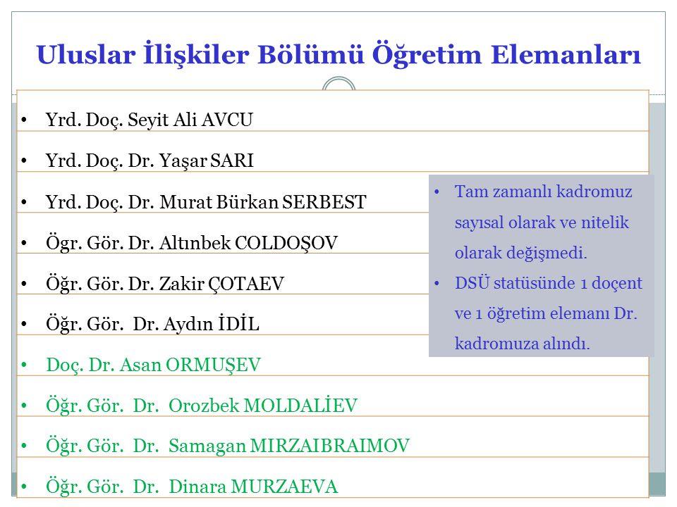 Uluslar İlişkiler Bölümü Öğretim Elemanları Yrd. Doç.