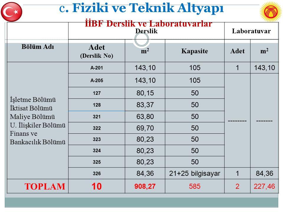 c. Fiziki ve Teknik Altyapı İİBF Derslik ve Laboratuvarlar Bölüm Adı DerslikLaboratuvar Adet (Derslik No) m2m2 KapasiteAdetm2m2 İşletme Bölümü İktisat