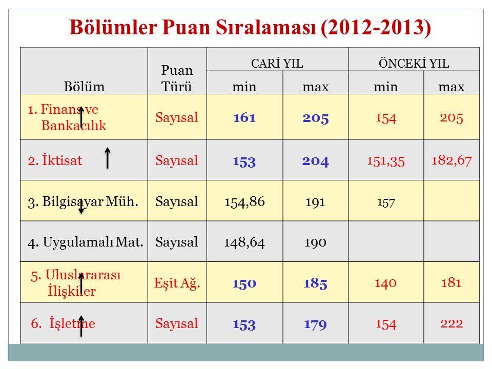 Bölümler Puan Sıralaması (2012-2013) Bölüm Puan Türü CARİ YILÖNCEKİ YIL minmaxminmax 1.
