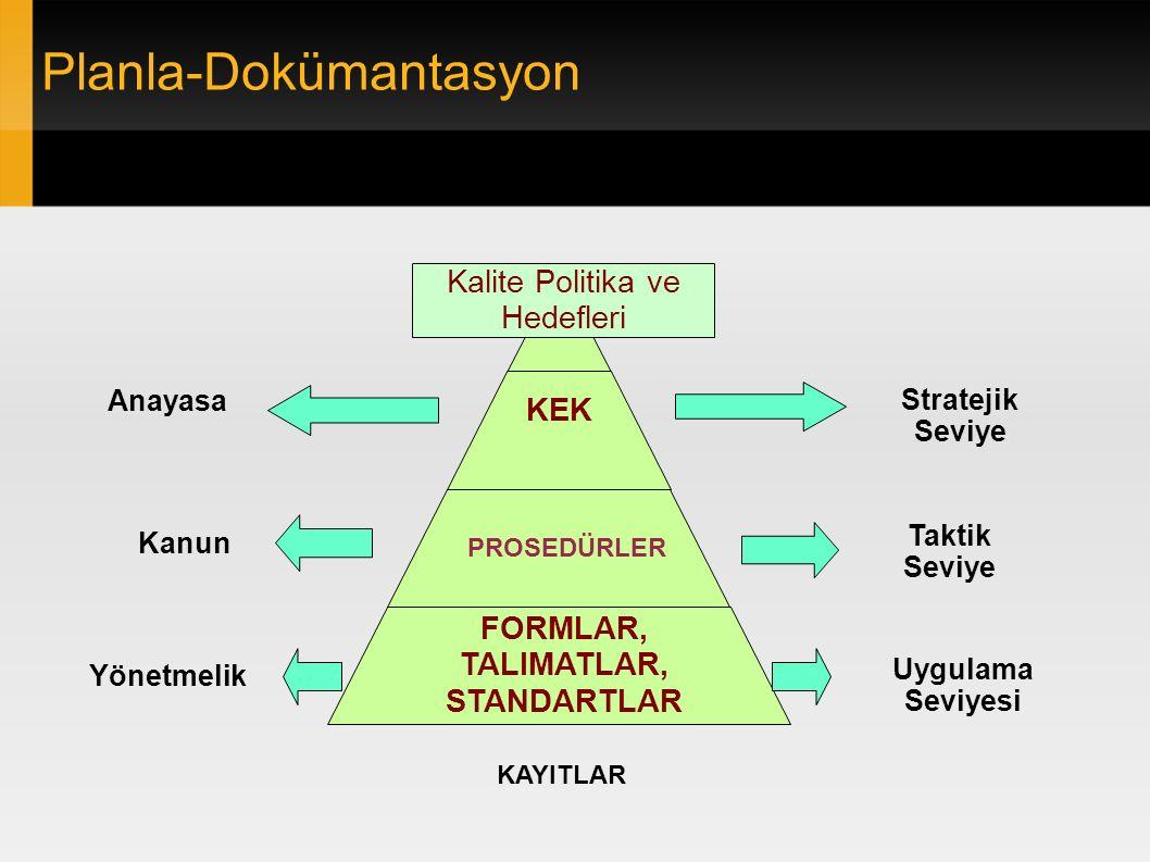 Planla-Dokümantasyon KEK PROSEDÜRLER FORMLAR, TALIMATLAR, STANDARTLAR Stratejik Seviye Taktik Seviye Uygulama Seviyesi Anayasa Kanun Yönetmelik Kalite Politika ve Hedefleri KAYITLAR
