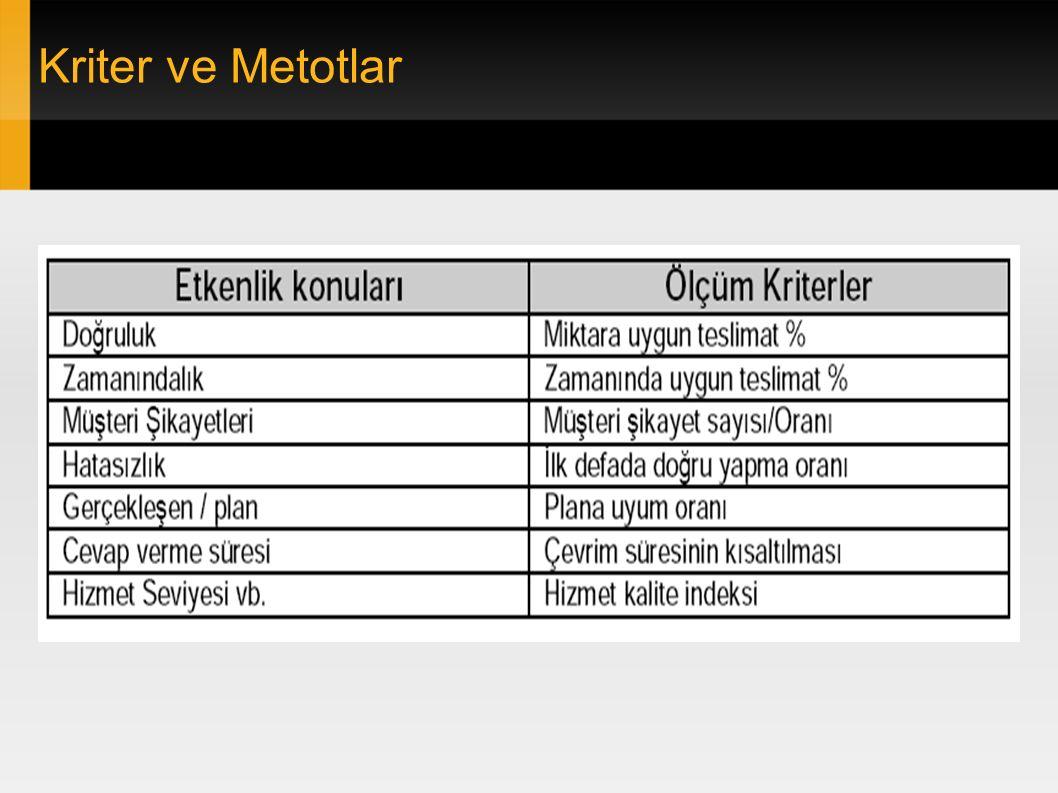 Kriter ve Metotlar
