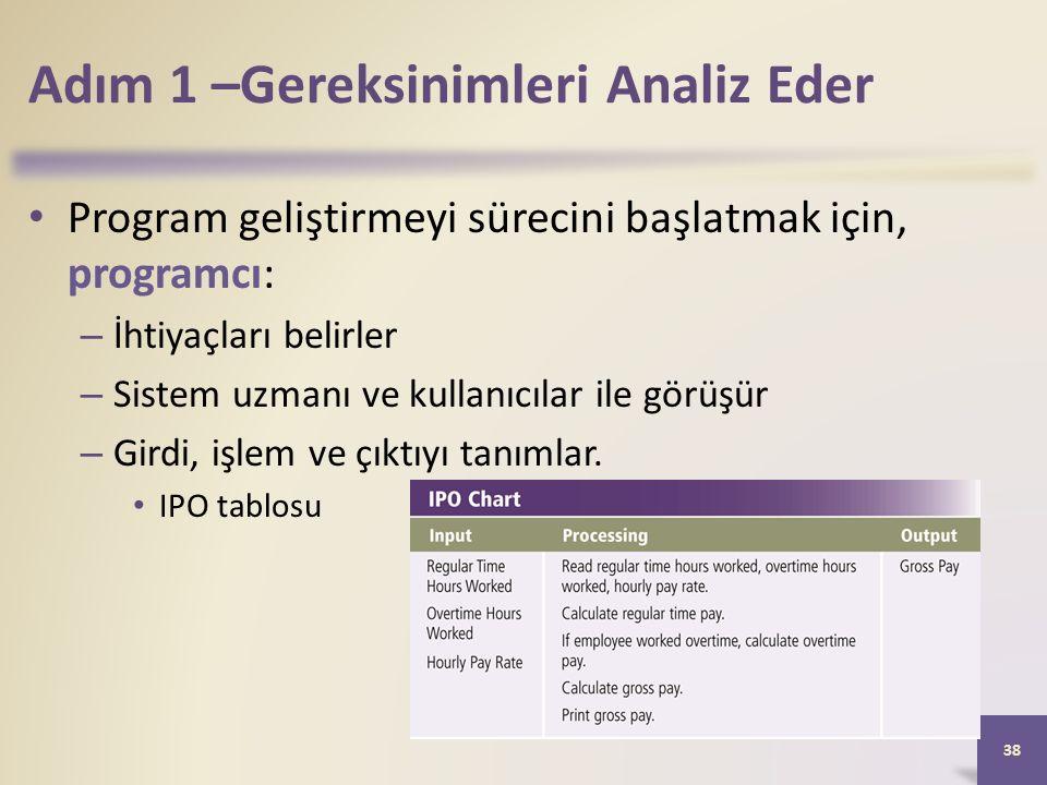 Adım 1 –Gereksinimleri Analiz Eder Program geliştirmeyi sürecini başlatmak için, programcı: – İhtiyaçları belirler – Sistem uzmanı ve kullanıcılar ile görüşür – Girdi, işlem ve çıktıyı tanımlar.