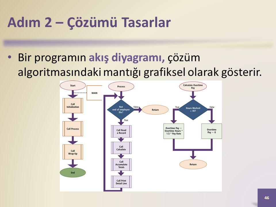 Adım 2 – Çözümü Tasarlar Bir programın akış diyagramı, çözüm algoritmasındaki mantığı grafiksel olarak gösterir.