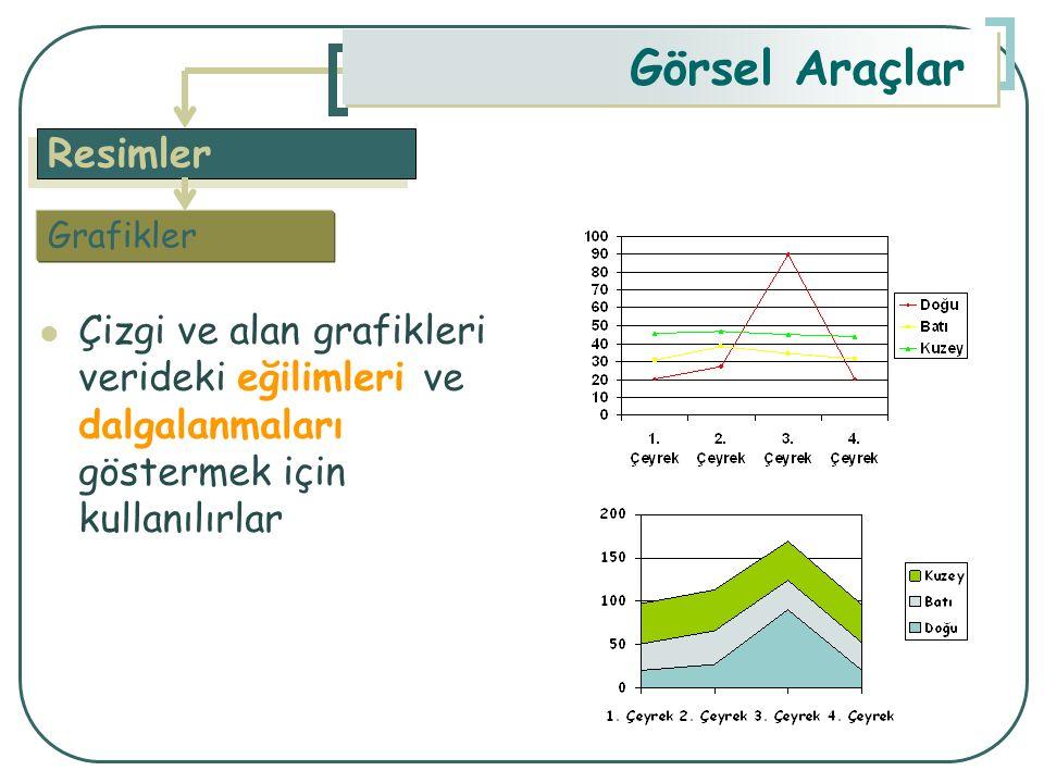 Resimler Görsel Araçlar Çizgi ve alan grafikleri verideki eğilimleri ve dalgalanmaları göstermek için kullanılırlar Grafikler