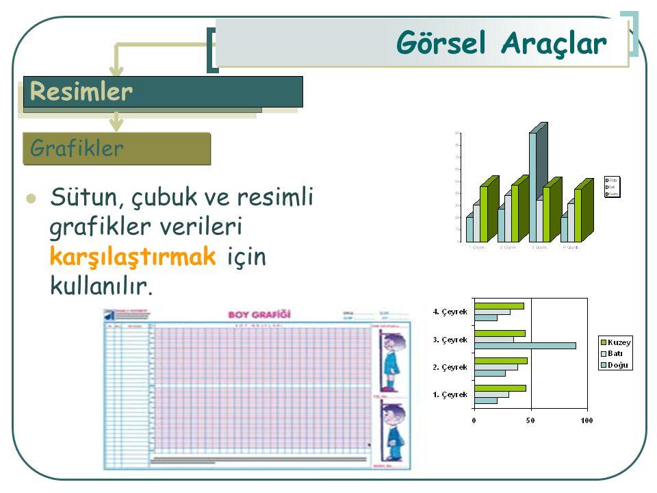 Görsel Araçlar Resimler Sütun, çubuk ve resimli grafikler verileri karşılaştırmak için kullanılır.