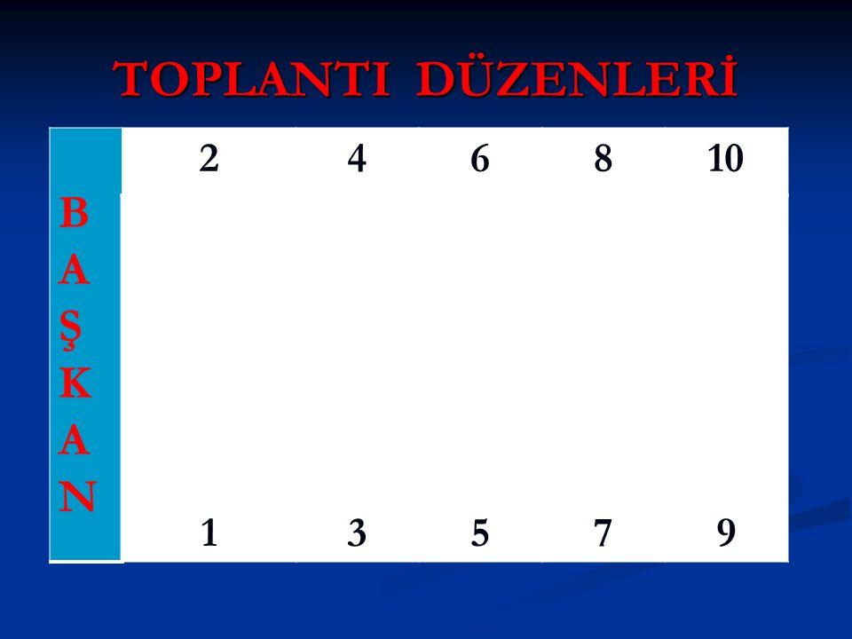 TOPLANTI DÜZENLERİ BAŞKANBAŞKAN 246810 13579