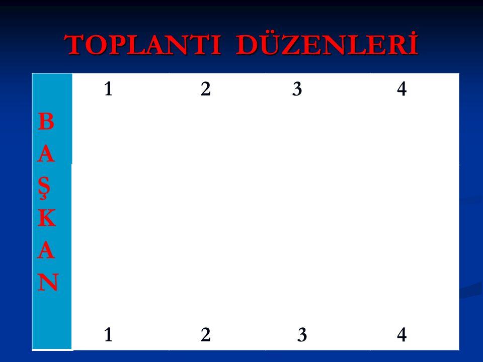 TOPLANTI DÜZENLERİ BAŞKANBAŞKAN 1 2 3 4 1 2 3 4