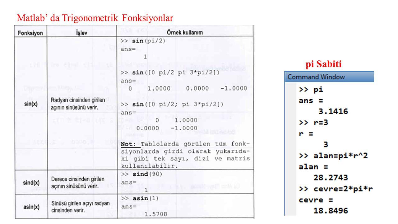 Matlab' da Trigonometrik Fonksiyonlar pi Sabiti