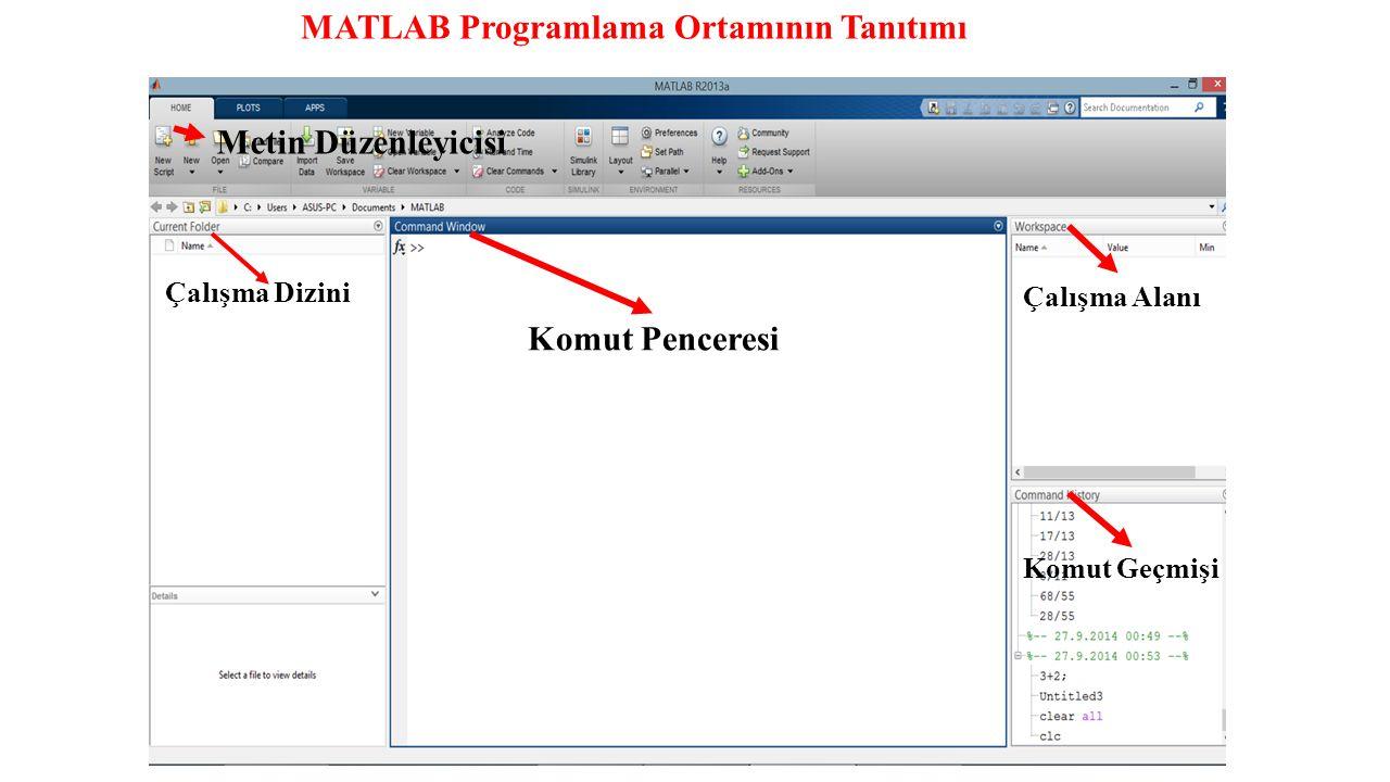 MATLAB Programlama Ortamının Tanıtımı Komut Penceresi Çalışma Alanı Çalışma Dizini Komut Geçmişi Metin Düzenleyicisi