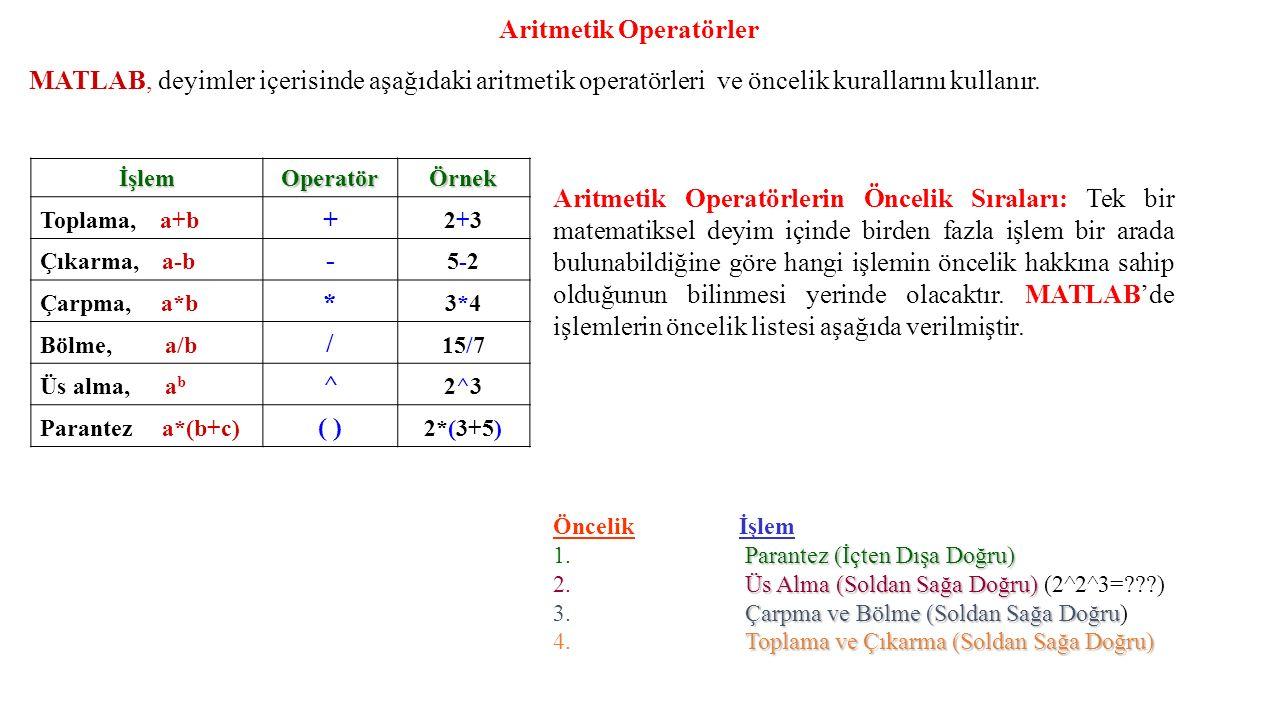 MATLAB, deyimler içerisinde aşağıdaki aritmetik operatörleri ve öncelik kurallarını kullanır. Aritmetik Operatörler İşlem Operatör Örnek Toplama, a+b