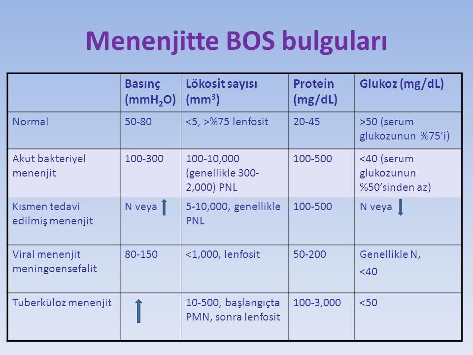 Menenjitte BOS bulguları Basınç (mmH 2 O) Lökosit sayısı (mm 3 ) Protein (mg/dL) Glukoz (mg/dL) Normal50-80 %75 lenfosit20-45>50 (serum glukozunun %75'i) Akut bakteriyel menenjit 100-300100-10,000 (genellikle 300- 2,000) PNL 100-500<40 (serum glukozunun %50'sinden az) Kısmen tedavi edilmiş menenjit N veya5-10,000, genellikle PNL 100-500N veya Viral menenjit meningoensefalit 80-150<1,000, lenfosit50-200Genellikle N, <40 Tuberküloz menenjit10-500, başlangıçta PMN, sonra lenfosit 100-3,000<50