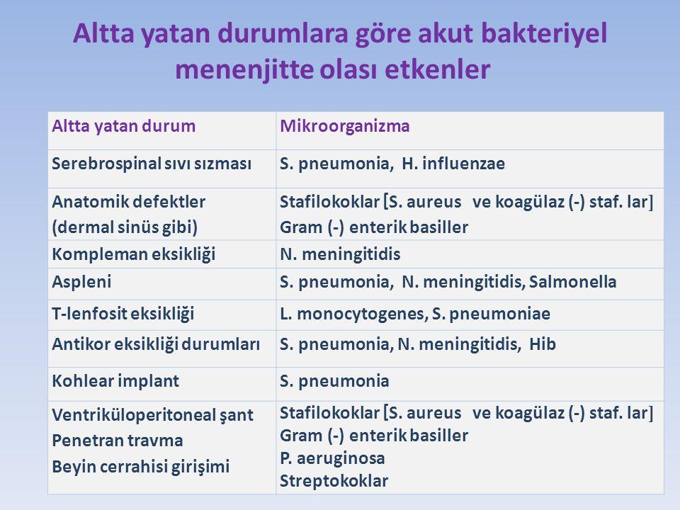 BOS incelemesi:  Hücre: 1200/mm3 %100 PMNL  Glukoz: 37 mg/dl (KŞ: 92 mg/dl)  Protein: 48 mg/dl