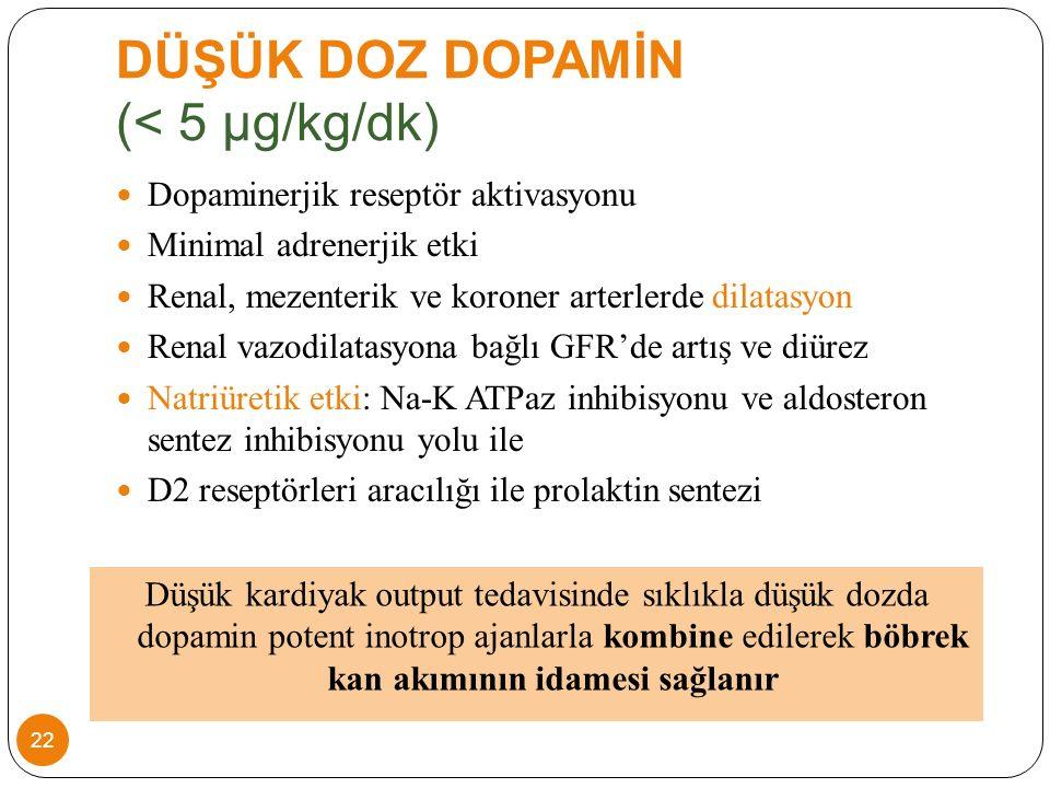DÜŞÜK DOZ DOPAMİN (< 5 µg/kg/dk) Dopaminerjik reseptör aktivasyonu Minimal adrenerjik etki Renal, mezenterik ve koroner arterlerde dilatasyon Renal vazodilatasyona bağlı GFR'de artış ve diürez Natriüretik etki: Na-K ATPaz inhibisyonu ve aldosteron sentez inhibisyonu yolu ile D2 reseptörleri aracılığı ile prolaktin sentezi Düşük kardiyak output tedavisinde sıklıkla düşük dozda dopamin potent inotrop ajanlarla kombine edilerek böbrek kan akımının idamesi sağlanır 22
