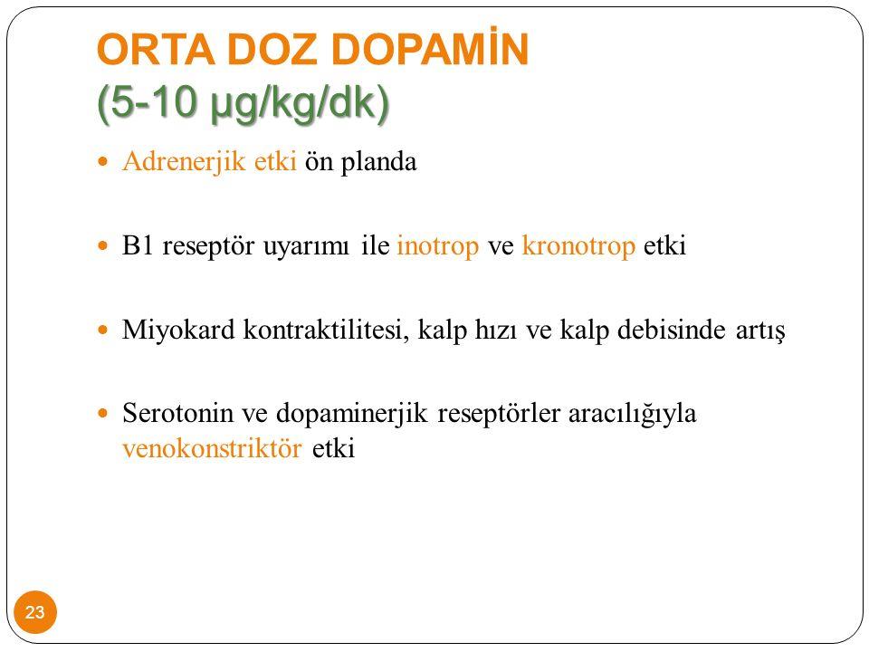 (5-10 µg/kg/dk) ORTA DOZ DOPAMİN (5-10 µg/kg/dk) Adrenerjik etki ön planda B1 reseptör uyarımı ile inotrop ve kronotrop etki Miyokard kontraktilitesi, kalp hızı ve kalp debisinde artış Serotonin ve dopaminerjik reseptörler aracılığıyla venokonstriktör etki 23