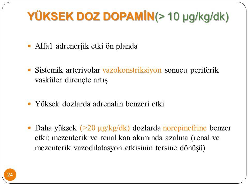 YÜKSEK DOZ DOPAMİN(> 10 µg/kg/dk) Alfa1 adrenerjik etki ön planda Sistemik arteriyolar vazokonstriksiyon sonucu periferik vasküler dirençte artış Yüksek dozlarda adrenalin benzeri etki Daha yüksek (>20 µg/kg/dk) dozlarda norepinefrine benzer etki; mezenterik ve renal kan akımında azalma (renal ve mezenterik vazodilatasyon etkisinin tersine dönüşü) 24