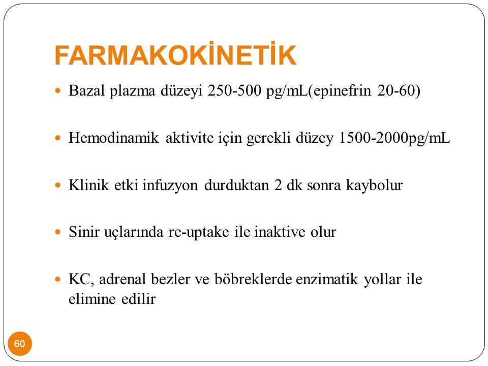 FARMAKOKİNETİK Bazal plazma düzeyi 250-500 pg/mL(epinefrin 20-60) Hemodinamik aktivite için gerekli düzey 1500-2000pg/mL Klinik etki infuzyon durduktan 2 dk sonra kaybolur Sinir uçlarında re-uptake ile inaktive olur KC, adrenal bezler ve böbreklerde enzimatik yollar ile elimine edilir 60