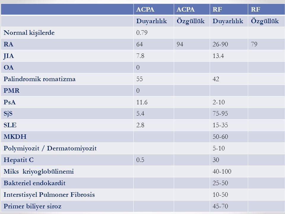 ACPA RF DuyarlılıkÖzgüllükDuyarlılıkÖzgüllük Normal kişilerde0.79 RA649426-9079 JIA7.813.4 OA0 Palindromik romatizma5542 PMR0 PsA11.62-10 SjS5.475-95 SLE2.815-35 MKDH50-60 Polymiyozit / Dermatomiyozit5-10 Hepatit C0.530 Miks kriyoglobülinemi40-100 Bakteriel endokardit25-50 Interstisyel Pulmoner Fibrosis10-50 Primer biliyer siroz45-70