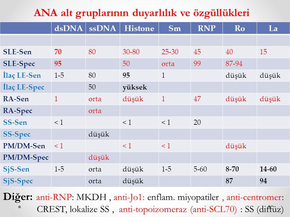 dsDNAssDNAHistoneSmRNPRoLa SLE-Sen708030-8025-30454015 SLE-Spec9550orta9987-94 İlaç LE-Sen1-580951düşük İlaç LE-Spec50yüksek RA-Sen1ortadüşük147düşük RA-Specorta SS-Sen< 1 20 SS-Specdüşük PM/DM-Sen< 1 düşük PM/DM-Specdüşük SjS-Sen1-5ortadüşük1-55-608-7014-60 SjS-Specortadüşük8794 ANA alt gruplarının duyarlılık ve özgüllükleri Diğer: anti-RNP: MKDH, anti-Jo1: enflam.