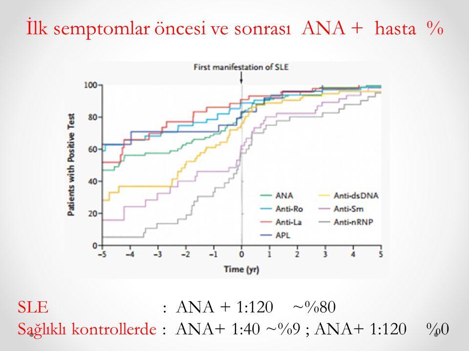 SLE : ANA + 1:120 ~%80 Sağlıklı kontrollerde : ANA+ 1:40 ~%9 ; ANA+ 1:120 %0 İlk semptomlar öncesi ve sonrası ANA + hasta %