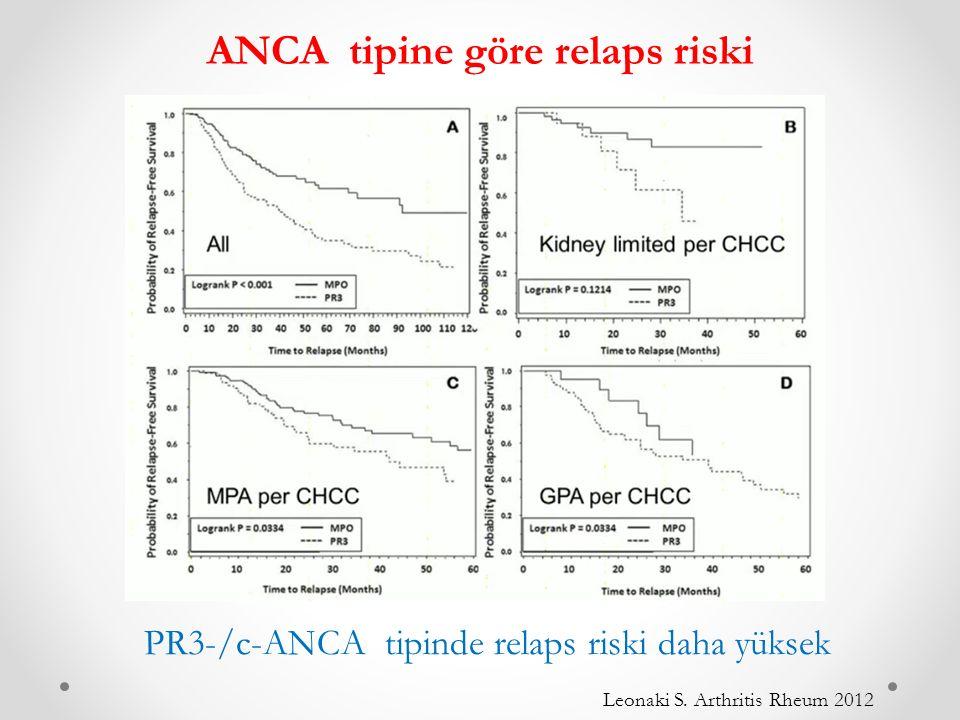 ANCA tipine göre relaps riski PR3-/c-ANCA tipinde relaps riski daha yüksek Leonaki S.