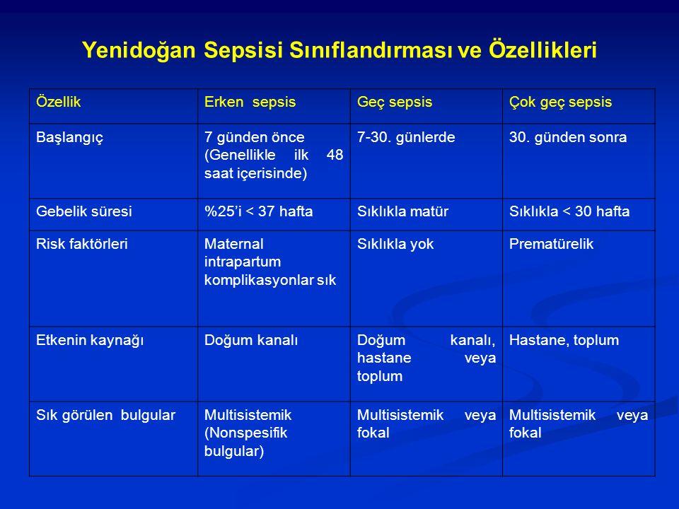 Yenidoğan Sepsisi Sınıflandırması ve Özellikleri ÖzellikErken sepsisGeç sepsisÇok geç sepsis Başlangıç7 günden önce (Genellikle ilk 48 saat içerisinde) 7-30.