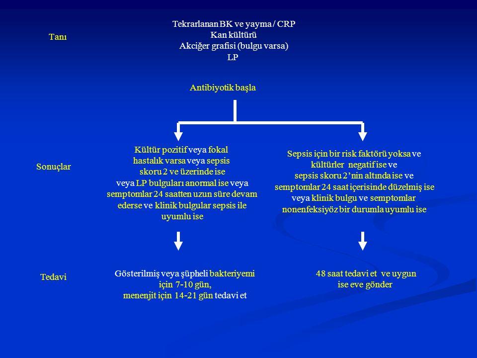 Tekrarlanan BK ve yayma / CRP Kan kültürü Akciğer grafisi (bulgu varsa) LP Kültür pozitif veya fokal hastalık varsa veya sepsis skoru 2 ve üzerinde ise veya LP bulguları anormal ise veya semptomlar 24 saatten uzun süre devam ederse ve klinik bulgular sepsis ile uyumlu ise Sepsis için bir risk faktörü yoksa ve kültürler negatif ise ve sepsis skoru 2'nin altında ise ve semptomlar 24 saat içerisinde düzelmiş ise veya klinik bulgu ve semptomlar nonenfeksiyöz bir durumla uyumlu ise Gösterilmiş veya şüpheli bakteriyemi için 7-10 gün, menenjit için 14-21 gün tedavi et 48 saat tedavi et ve uygun ise eve gönder Sonuçlar Tedavi Antibiyotik başla Tanı