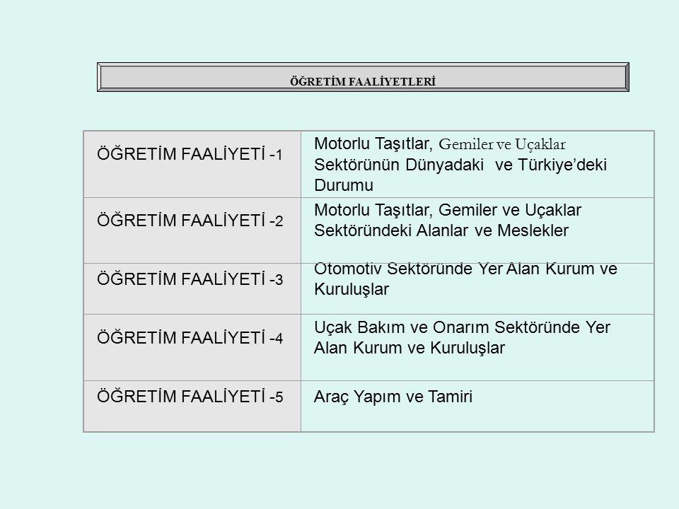 ÖĞRETİM FAALİYETLERİ ÖĞRETİM FAALİYETİ - 1 Motorlu Taşıtlar, Gemiler ve Uçaklar Sektörünün Dünyadaki ve Türkiye'deki Durumu ÖĞRETİM FAALİYETİ - 2 Motorlu Taşıtlar, Gemiler ve Uçaklar Sektöründeki Alanlar ve Meslekler ÖĞRETİM FAALİYETİ - 3 Otomotiv Sektöründe Yer Alan Kurum ve Kuruluşlar ÖĞRETİM FAALİYETİ - 4 Uçak Bakım ve Onarım Sektöründe Yer Alan Kurum ve Kuruluşlar ÖĞRETİM FAALİYETİ - 5 Araç Yapım ve Tamiri