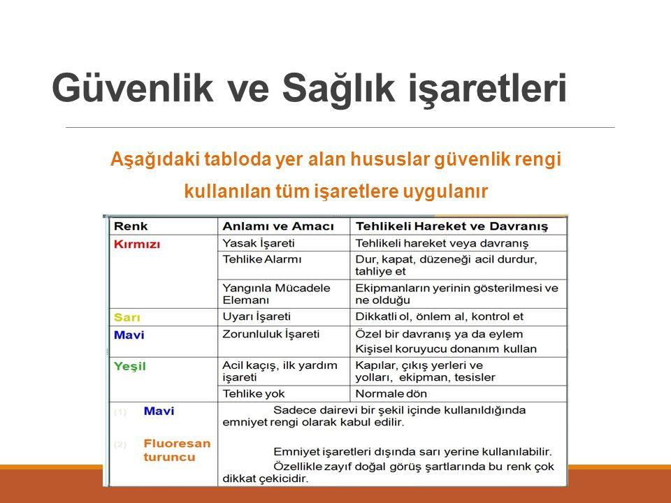 Güvenlik ve Sağlık işaretleri Aşağıdaki tabloda yer alan hususlar güvenlik rengi kullanılan tüm işaretlere uygulanır