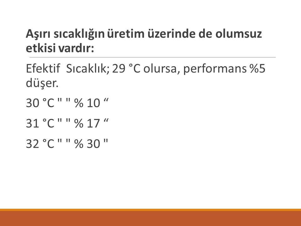 Aşırı sıcaklığın üretim üzerinde de olumsuz etkisi vardır: Efektif Sıcaklık; 29 °C olursa, performans %5 düşer.