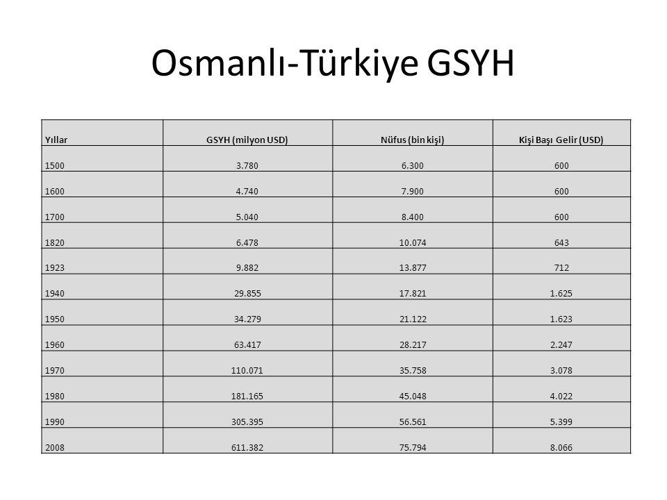 Osmanlı-Türkiye GSYH YıllarGSYH (milyon USD)Nüfus (bin kişi)Kişi Başı Gelir (USD) 15003.7806.300600 16004.7407.900600 17005.0408.400600 18206.47810.07