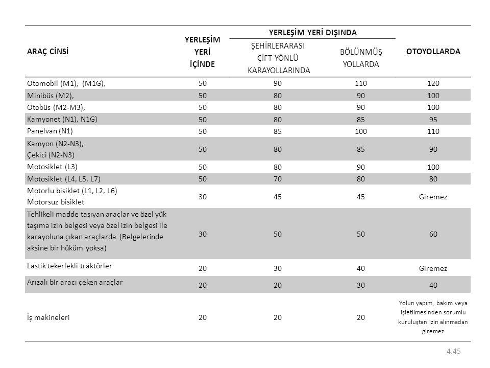 4.45 ARAÇ CİNSİ YERLEŞİM YERİ İÇİNDE YERLEŞİM YERİ DIŞINDA OTOYOLLARDA ŞEHİRLERARASI ÇİFT YÖNLÜ KARAYOLLARINDA BÖLÜNMÜŞ YOLLARDA Otomobil (M1), (M1G),