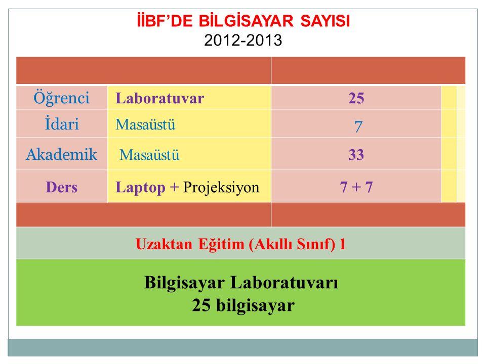 İİBF'DE BİLGİSAYAR SAYISI 2012-2013 Öğrenci Laboratuvar25 İdari Masaüstü 7 Akademik Masaüstü33 Ders Laptop + Projeksiyon7 + 7 Uzaktan Eğitim (Akıllı S