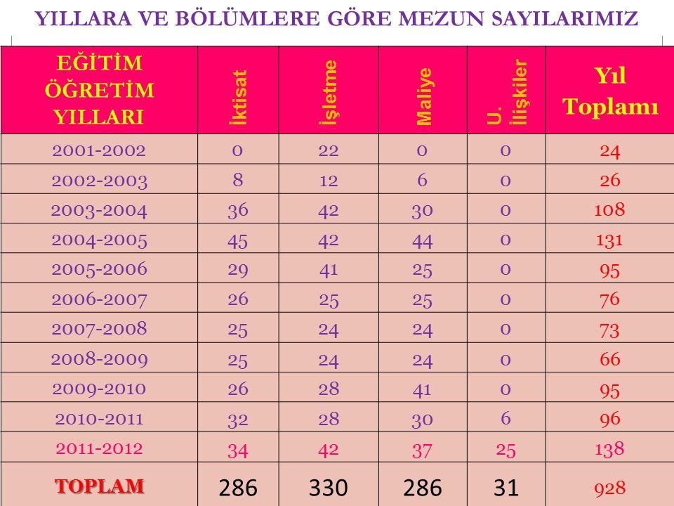 YILLARA VE BÖLÜMLERE GÖRE MEZUN SAYILARIMIZ EĞİTİM ÖĞRETİM YILLARI İktisat İşletme Maliye U. İlişkiler Yıl Toplamı 2001-2002020024 2002-20038126026 20