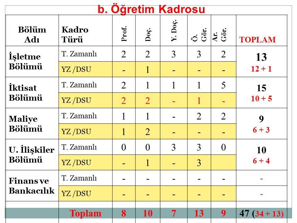b. Öğretim Kadrosu Bölüm Adı Kadro Türü Prof. Doç.