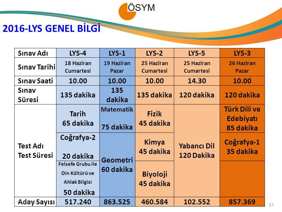 Sınav AdıLYS-4LYS-1LYS-2LYS-5LYS-3 Sınav Tarihi 18 Haziran Cumartesi 19 Haziran Pazar 25 Haziran Cumartesi 25 Haziran Cumartesi 26 Haziran Pazar Sınav Saati10.00 14.3010.00 Sınav Süresi 135 dakika 120 dakika Test Adı Test Süresi Tarih 65 dakika Matematik 75 dakika Fizik 45 dakika Yabancı Dil 120 Dakika Türk Dili ve Edebiyatı 85 dakika Coğrafya-2 20 dakika Geometri 60 dakika Kimya 45 dakika Coğrafya-1 35 dakika Felsefe Grubu ile Din Kültürü ve Ahlak Bilgisi 50 dakika Biyoloji 45 dakika Aday Sayısı517.240863.525460.584102.552857.369 2016-LYS GENEL BİLGİ 57 17.09.2016