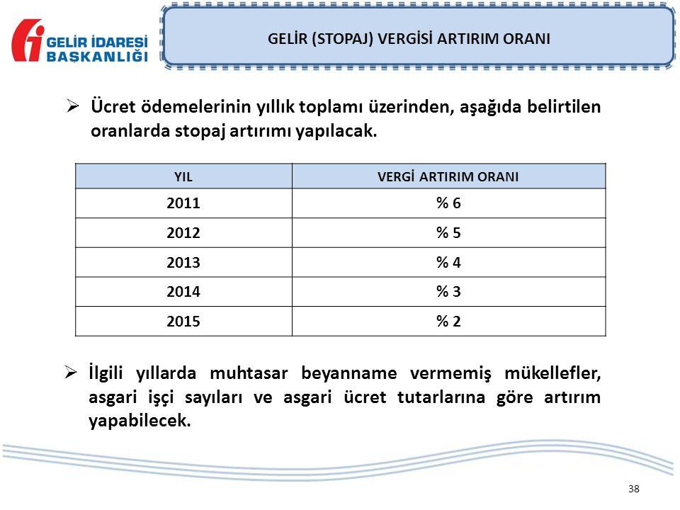 38 YILVERGİ ARTIRIM ORANI 2011% 6 2012% 5 2013% 4 2014% 3 2015% 2  İlgili yıllarda muhtasar beyanname vermemiş mükellefler, asgari işçi sayıları ve asgari ücret tutarlarına göre artırım yapabilecek.