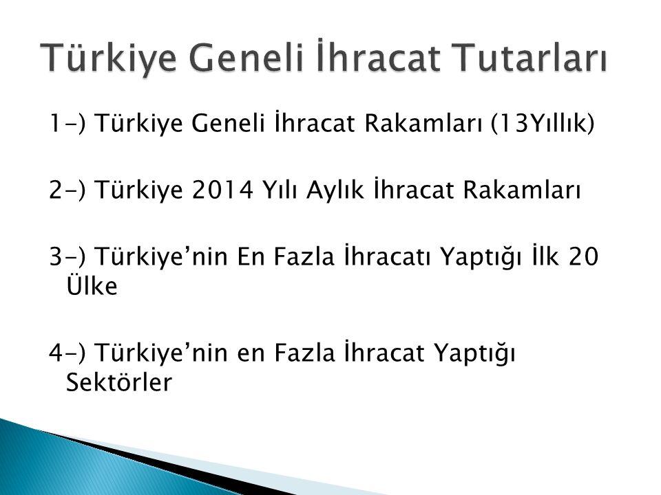 1-) Türkiye Geneli İhracat Rakamları (13Yıllık) 2-) Türkiye 2014 Yılı Aylık İhracat Rakamları 3-) Türkiye'nin En Fazla İhracatı Yaptığı İlk 20 Ülke 4-) Türkiye'nin en Fazla İhracat Yaptığı Sektörler