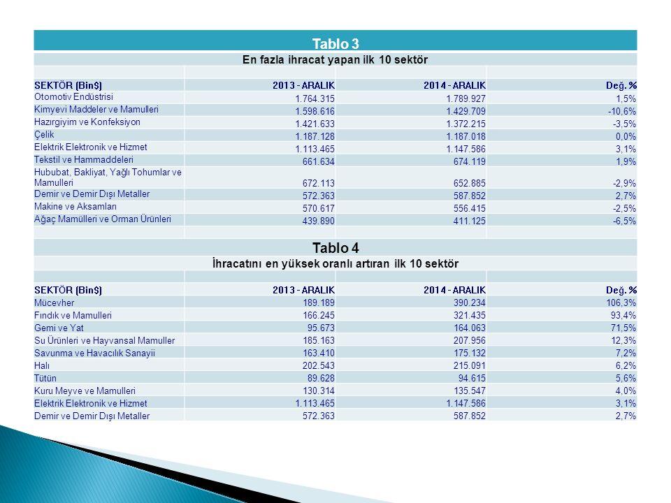 Tablo 3 En fazla ihracat yapan ilk 10 sektör SEKTÖR (Bin$)2013 - ARALIK2014 - ARALIKDeğ.