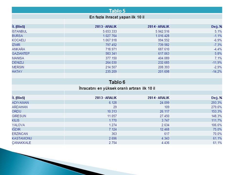 Tablo 5 En fazla ihracat yapan ilk 10 il İL (Bin$)2013 - ARALIK2014 - ARALIKDeğ.