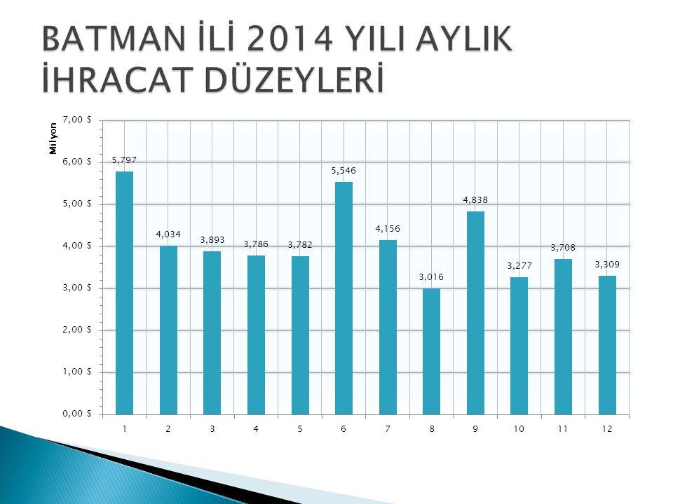  2005 yılında Batman ilinin Türkiye ihracatı içindeki payı %0.016 iken 2014 yılında bu rakam % 0.031 olmuştur.