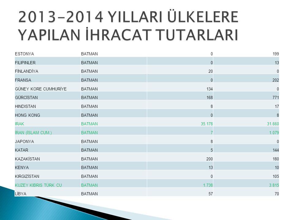  Türkiye'nin 2002 yılında 36 milyar$ olan ihracatı 2014 yılında 157 milyar$ olmuştur.
